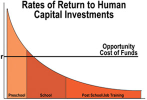 Opportunity cost of capital investments funds in preschool, school, and post-school training. Graph shows that an investment at the preschool level creates a much larger return than an investment in higher schooling levels.