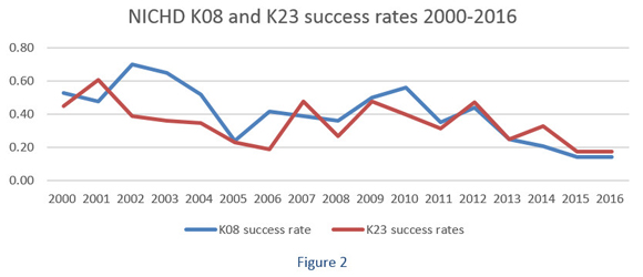 Figure 2: NICHD K08 and K23 success rates 2000-2016. Line graph shows that NICHD success rates for individual K awards have declined. The graph models success rates (y-axis, from 0.00 to 0.80) by year (x-axis, from 2000 to 2016).  K08 success rate (year, rate): 2000, 0.53; 2001, 0.48; 2002, 0.70, 2003, 0.65; 2004, 0.52; 2005, 0.24; 2006, 0.42; 2007, 0.39; 2008, 0.36; 2009, 0.50; 2010, 0.56; 2011, 0.35; 2012, 0.44; 2013, 0.25; 2014, 0.21; 2015, 0.14; 2016, 0.14  K23 success rate (year, rate):2000, 0.45; 2001, 0.61; 2002, 0.39; 2003, 0.36; 2004, 0.35; 2005, 0.23; 2006, 0.19; 2007, 0.48; 2008, 0.27; 2009, 0.48; 2010, 0.40; 2011, 0.32; 2012, 0.47; 2013, 0.25; 2014, 0.33; 2015, 0.18; 2016, 0.18