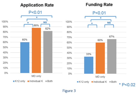 Figure 3: Application and funding rates for physician-scientists (with an M.D. only) supported by NICHD training awards, organized by those with only institutional K12 awards, only individual K awards, or both types of awards. Those who received an individual K award or an individual K award with support from a K12 program were significantly more likely to apply for and receive NIH funding, compared to those who only received K12 support.   The bar graph shows the following data: Application rate: K12 only 60%, Individual K 88%, and both awards 82% Funding rate: K12 only 33%, Individual K 60%, and both awards 67%  The bar graph also shows the following statistical analyses between data sets: Application rate: K12 only 60%, Individual K 88%, and both awards 82%, p <0.01 Application rate: K12 only 60%, Individual K 88%, p <0.02 Application rate: K12 only 60%, both awards 82%, p <0.02 Application rate: Individual K 88%, both awards 82%, not significant Funding rate: K12 only 33%, Individual K 60%, and both awards 67%, p <0.01 Funding rate: K12 only 33%, Individual K 60%, p <0.02 Funding rate: K12 only 33%, both awards 67%, p <0.02 Funding rate: Individual K 60%, both awards 67%, not significant