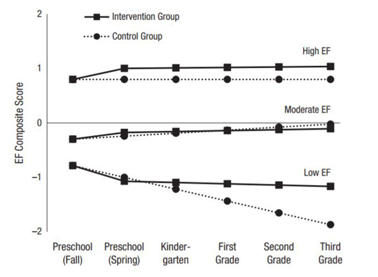 Graph of study participants' executive function trajectorie