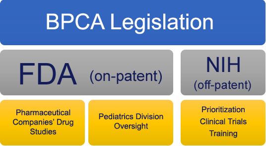 At the top is a blue box which says 'BPCA legislation'. Below are two gray boxes. The one on the left says 'FDA' (on patent)'; the right box says 'NIH (off-patent)'. Below the FDA box are two yellow boxes. On the left it says 'Pharmaceutical Companies' Drug Studies'. On the right it says 'Pediatrics Division Oversight'. Below the NIH box is a yellow box on which it says 'Prioritization Clinical Trials Training'.