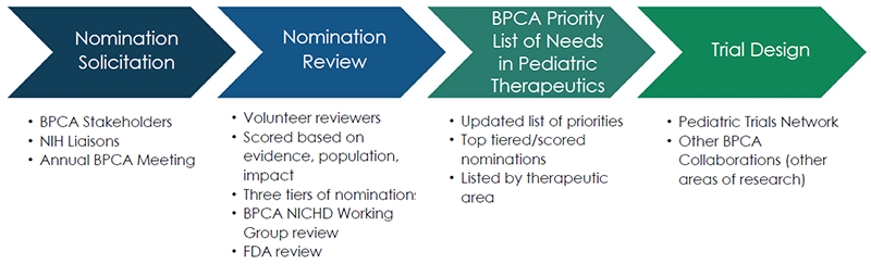 Graphic showing prioritization process: Nomination Solicitation: BPCA stakeholders, NIH Liaisons, Annual BPCA meeting; Nomination Review: Volunteer reviewers, Scored based on evidence, population, impact, Three tiers of nomination, BPCA NICHD Working Group review, FDA review; BPCA Priority List of Needs in Pediatric Therapeutics: Updated list of priorities, top tiered/scored nominations, listed by therapeutic area; Trial Design: Pediatric Trials Network, other BPCA Collaborations (other areas of research)