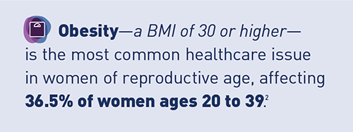 Icon of a bathroom scale. Obesity—a BMI of 30 or higher—is the most common healthcare issue in women of reproductive age, affecting 36.5% of women ages 20 to 39. Footnote 2.