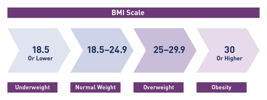 A body mass index (BMI) scale. BMI of 18.5 or lower is underweight. BMI of 18.5 to 24.9 is normal weight. BMI of 25 to 29.9 is overweight. BMI of 30 or higher is obesity.