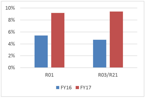 NICHD's new funding model led to an increase in reaches as a percentage of funded, investigator-initiated R01, R03, and R21 grants. The bar graph shows percentages between 0% and 10% along the y-axis and two funding categories, R01 and R03/R21, along the x-axis. Within these funding categories, there is a blue bar representing fiscal year 2016 (FY16) percentages and a red bar representing fiscal year 2017 (FY17) percentages. For R01, FY16 is 5.4% and FY17 is 9.2%. For R03/R21, FY16 is 4.7% and FY17 is 9.4%.