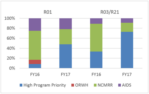 High program priority was the predominant reason for reaches for investigator-initiated R01s, R03s, and R21s in fiscal year 2017. The bar graph shows percentages between 0% and 100% along the y-axis and two funding categories, R01 and R03/R21, along the x-axis. Within these funding categories, there is a bar representing fiscal year 2016 (FY16) and a bar representing fiscal year 2017 (FY17). These color-coded bars contain 4 possible categories—high program priority (blue), ORWH (red), NCMRR (green), and AIDS (purple)—that combined, reach 100%. For R01 FY16: high program priority is 8.3%, ORWH is 8.3%, NCMRR is 58.3%, and AIDS is 25%.For R01 FY17: high program priority is 47.8%, ORWH is 0%, NCMRR is 30.4%, and AIDS is 21.7%.For R03/R21 FY16: high program priority is 33.3%, ORWH is 0%, NCMRR is 55.6%, and AIDS is 11.1%. For R03/R21 FY17: high program priority is 72.8%, ORWH is 0%, NCMRR is 18.2%, and AIDS is 9.1%.