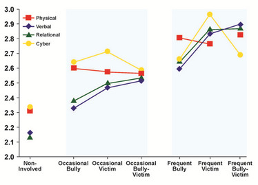 Graph showing victims of cyber bullying were more depressed than were cyber bully-victims.