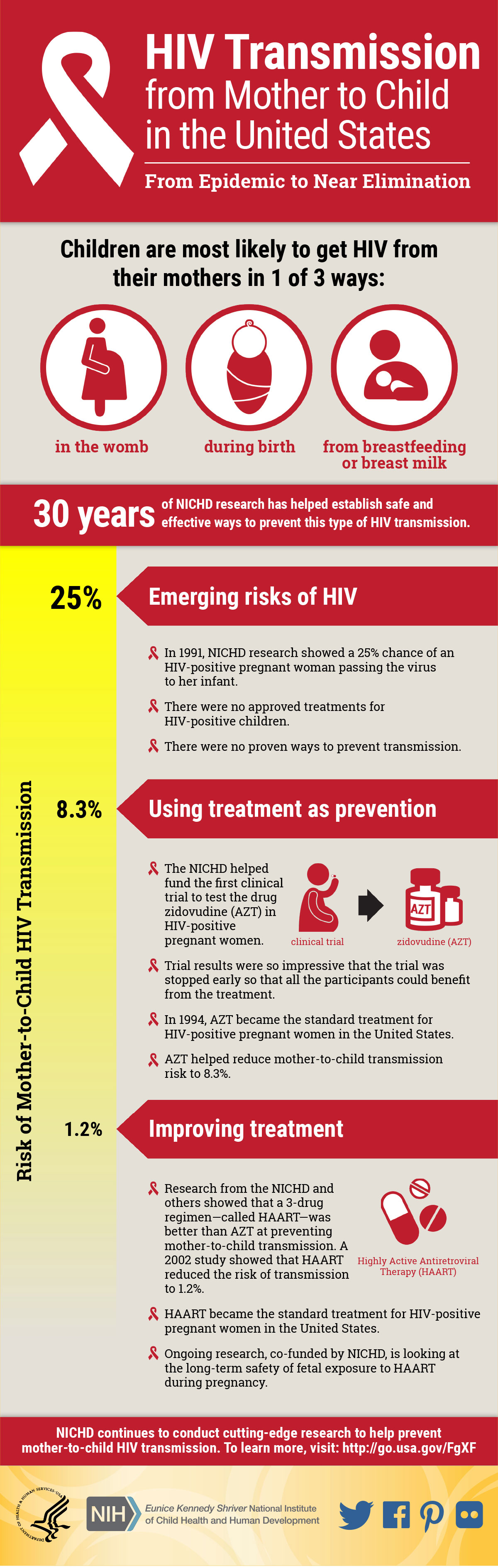 hiv and mother to child transmission Complete elimination of mother-to-child transmission of hiv  mother-to-child transmission of hiv  breaking-the-chain-of-transmission.