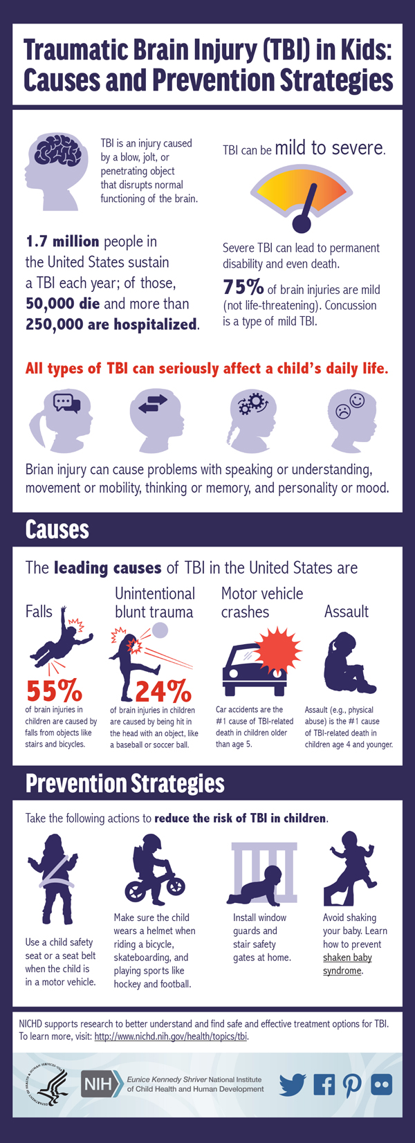 This infographic presents the leading causes of traumatic brain injury (TBI) in children and offers key TBI prevention strategies.