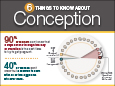 Women's Health Infographic: Conception