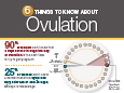 Women's Health Infographic: Ovulation