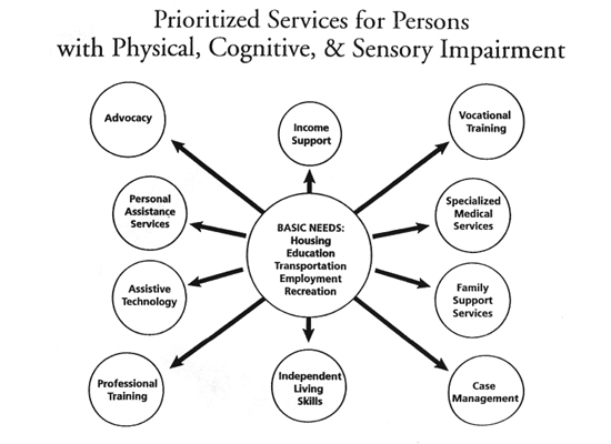 services: advocacy, personal assistance services, assistive technology, professional training, independent living skills, case management, family support services, specialized medical services, vocational training, income support; basic needs: housing, education, transportation, employment, recreation