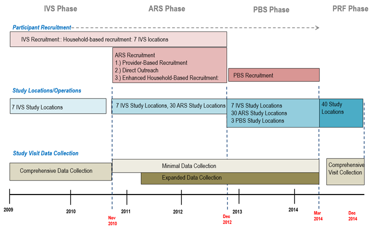 Phases of the NCS Vanguard Study from 2009 through December 2014: Participant recruitment lasted from 2009 through March 2014 and included the following: IVS Recruitment: Household-based recruitment for 7 IVS locations occurred 2009 through March 2014; ARS Recruitment, including Provider-Based Recruitment, Direct Outreach and Enhanced Household Based-Recruitment occurred November 2010 through December 2012; and PBS recruitment from 2013 through March 2014.  Study locations and operations information included: 7 IVS locations from 2009 through December 2014; 30 ARS locations from November 2010 through December 2014; 3 PBS locations from December 2012 through December 2014 for a total of 40 locations.